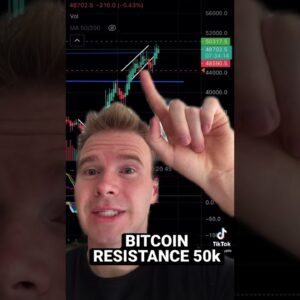 Bitcoin pullback. Where are we going  #bitcoin #crypto #trading